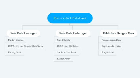 Mind Map: Distributed Database