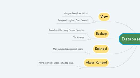 Mind Map: Database Security
