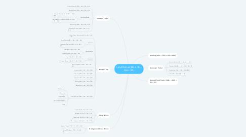 Mind Map: Lend Partner (BE + FE + QA + BA)