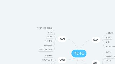Mind Map: 역할 분담