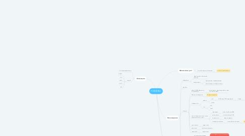 Mind Map: РОБОКРАС
