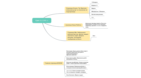 Mind Map: Сайт ELCORE.ru
