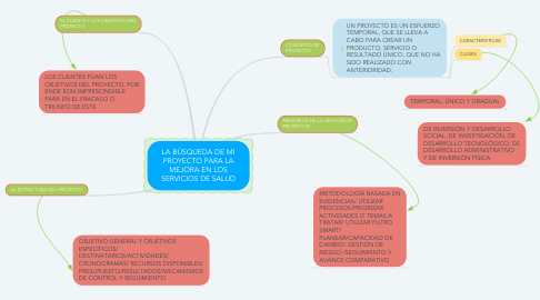 Mind Map: LA BÚSQUEDA DE MI PROYECTO PARA LA MEJORA EN LOS SERVICIOS DE SALUD