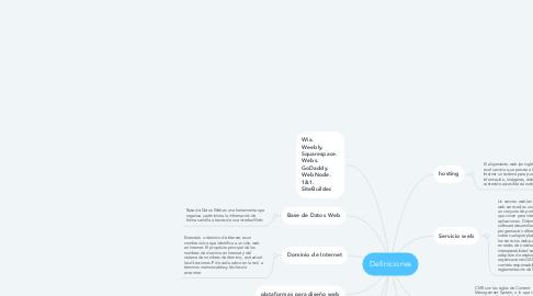 Mind Map: Definiciones