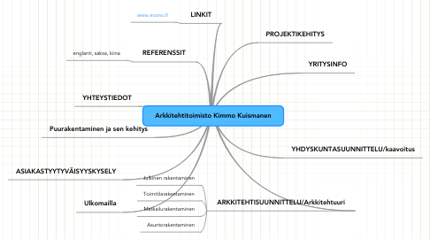 Mind Map: Arkkitehtitoimisto Kimmo Kuismanen