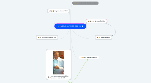 Mind Map: JESUS ALFREDO CEH KU