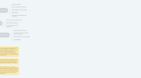 Mind Map: Planificación, Gestión y Administración