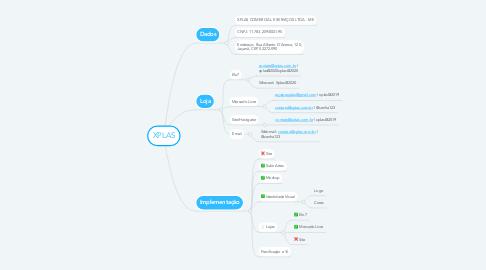 Mind Map: XPLAS