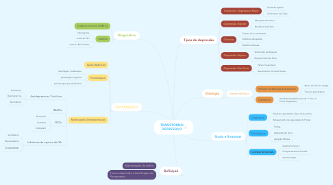 Mind Map: TRANSTORNO DEPRESSIVO