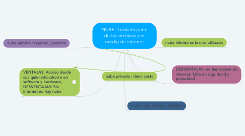 Mind Map: NUBE: Traslada parte de tus archivos por medio de internet