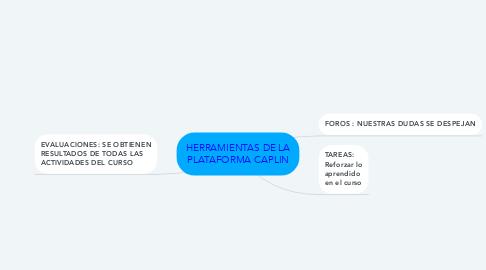 Mind Map: HERRAMIENTAS DE LA PLATAFORMA CAPLIN