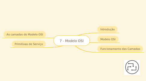 Mind Map: 7 - Modelo OSI