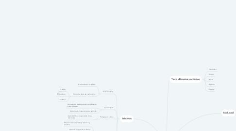 Mind Map: BASES PEDAGÓGICAS DE LA EDUCACIÓN