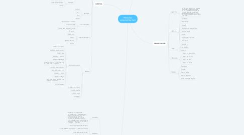 Mind Map: PROCESO ADMINISTRATIVO