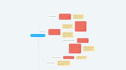 Mind Map: Feuertec Sistema de Gestão