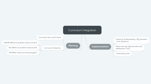 Mind Map: Curriculum Integration