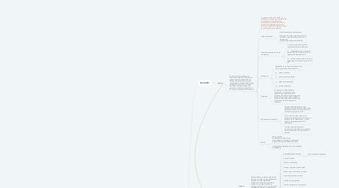 Mind Map: SST