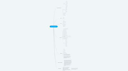 Mind Map: Aplicativo BRASILSUL