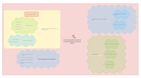 Mind Map: SEGUIMIENTO,ÉTICA,CONTROL Y EVALUACIÓN EN LA POLÍTICA SOCIAL
