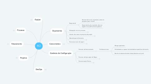 Mind Map: RCI