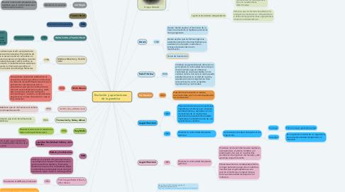 Mind Map: Evolución y aportaciones de la genética