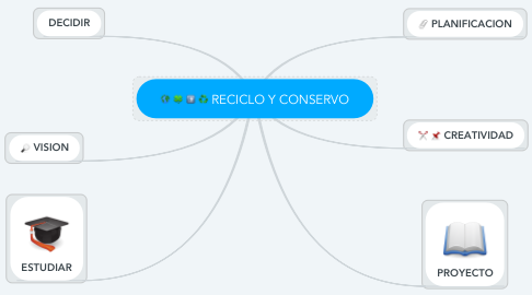 Mind Map: RECICLO Y CONSERVO