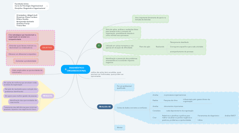 Mind Map: DIAGNÓSTICO ORGANIZACIONAL