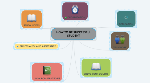 Mind Map: HOW TO BE SUCCESSFUL STUDENT