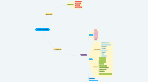 Mind Map: Culture and heritage