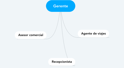 Mind Map: Gerente
