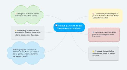 Mind Map: Paisaje para una poesia. Sentimiento castellano.