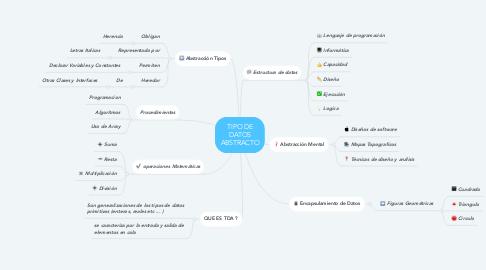 Mind Map: TIPO DE DATOS ABSTRACTO