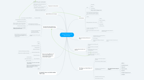 Mind Map: Special Education and Mental Health