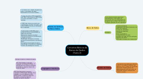 Mind Map: Conceitos Básicos de Banco de Dados (Texto 2)