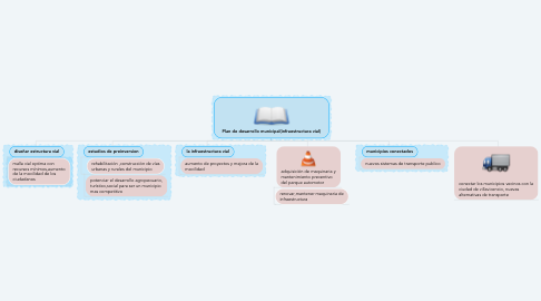 Mind Map: Plan de desarrollo municipal(infraestructura vial)