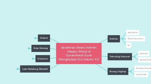 Mind Map: Akselerasi Akses Internet Melalui Whole of Government Guna Menghadapi Era Industri 4.0