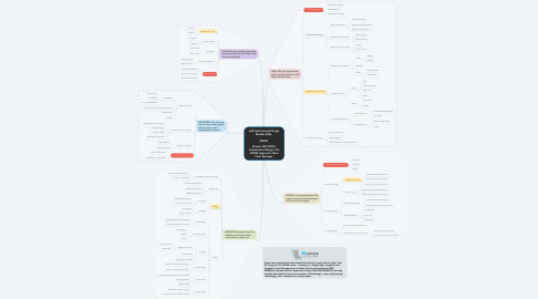 Mind Map: edX Instructional Design Models 200x   ADDIE   Branch, RM (2009). Instructional Design: The ADDIE Approach. New York: Springer.