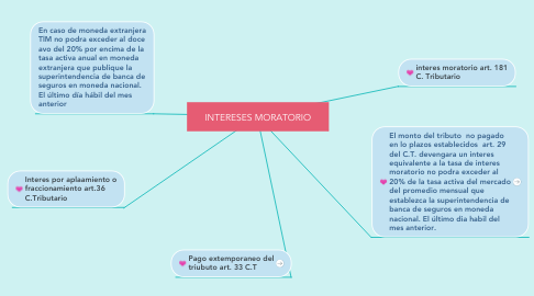 Mind Map: INTERESES MORATORIO