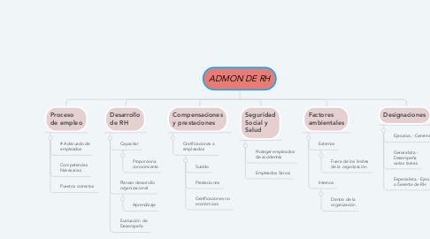 Mind Map: ADMON DE RH