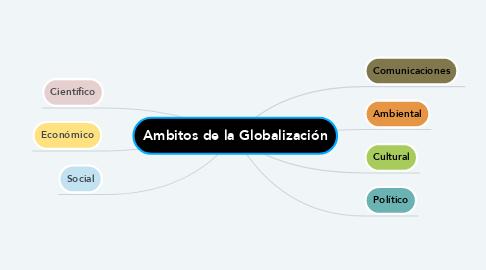 Mind Map: Ambitos de la Globalización