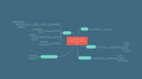 Mind Map: La importancia de la estadística en la ingeniería civil.