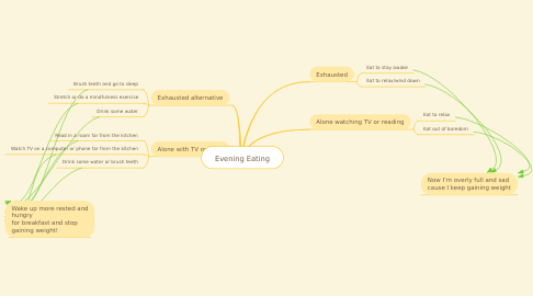 Mind Map: Evening Eating