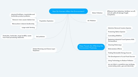 Mind Map: How Do Humans Affect the Environment?