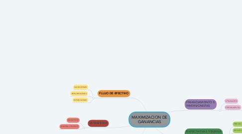 Mind Map: MAXIMIZACION DE GANANCIAS