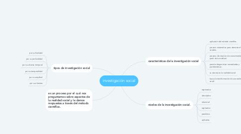 Mind Map: investigación social