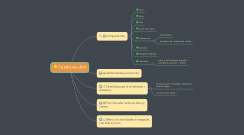 Mind Map: Plataforma UDV