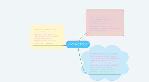 Mind Map: HACKING ÉTICO