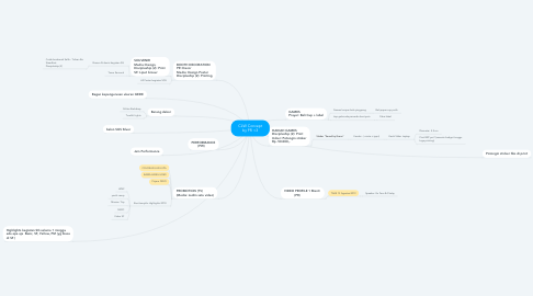 Mind Map: CLW Concept by PR <3