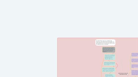 Mind Map: METODOLOGÍAS DE INVESTIGACIÓN
