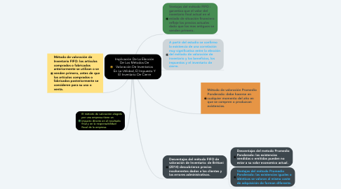 Mind Map: Implicación De La Elección De Los Métodos De Valoración De Inventarios En La Utilidad, El Impuesto Y El Inventario De Cierre
